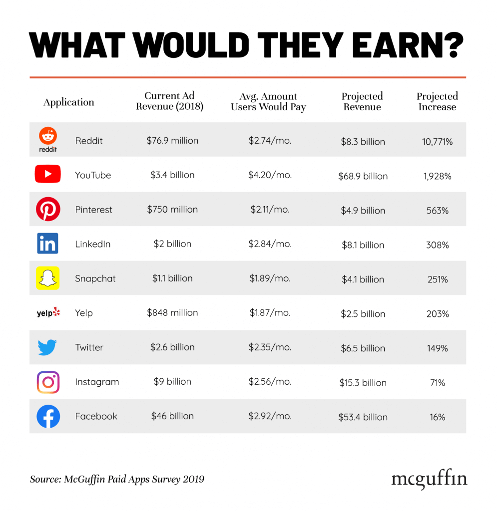 What would companies earn if they would switch from an ad-based model to a subscription model. Nothing to do with Metanet.
